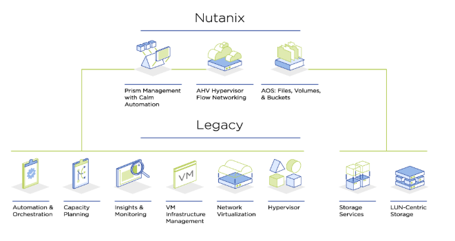 Nutanix AHV Power and Performance