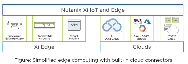 Simplified Edge Computing