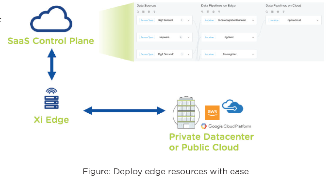 Deploy Edge Resources